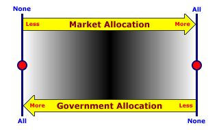 what are the main features of a market economy