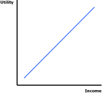 Marginal Utility of Income